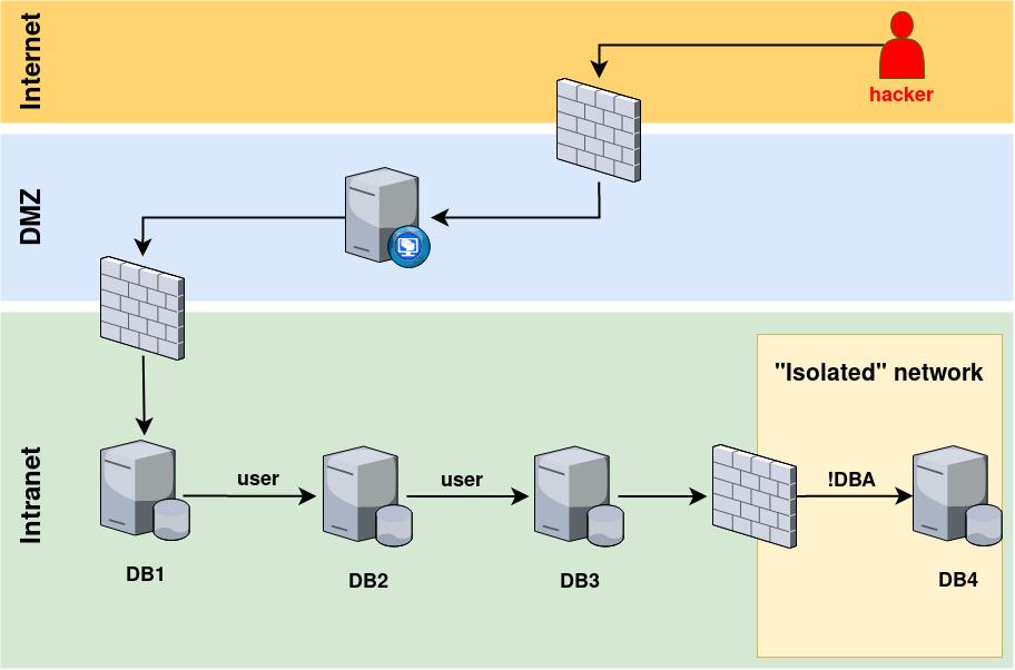 Боковое перемещение в Active Directory. Разбираем техники Lateral Movement при атаке на домен