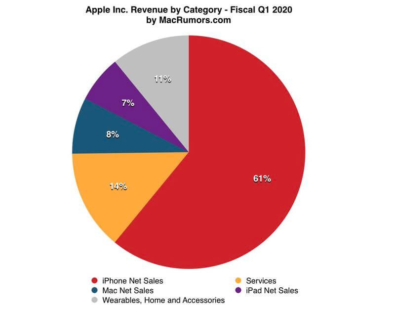 Apple отчиталась за первый квартал 2020 года. Результаты впечатляют!