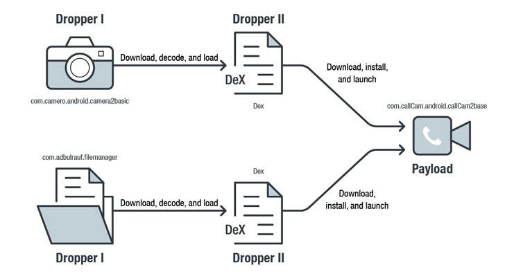 В Google Play нашли сразу три приложения, связанные с хак-группой Sidewinder