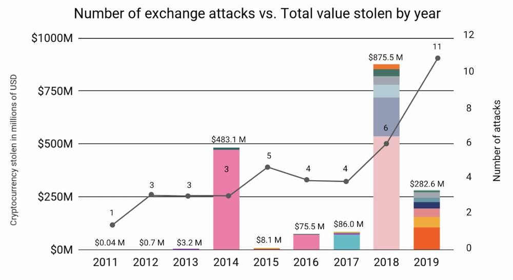 В 2019 году резко возросло количество криптовалютных атак