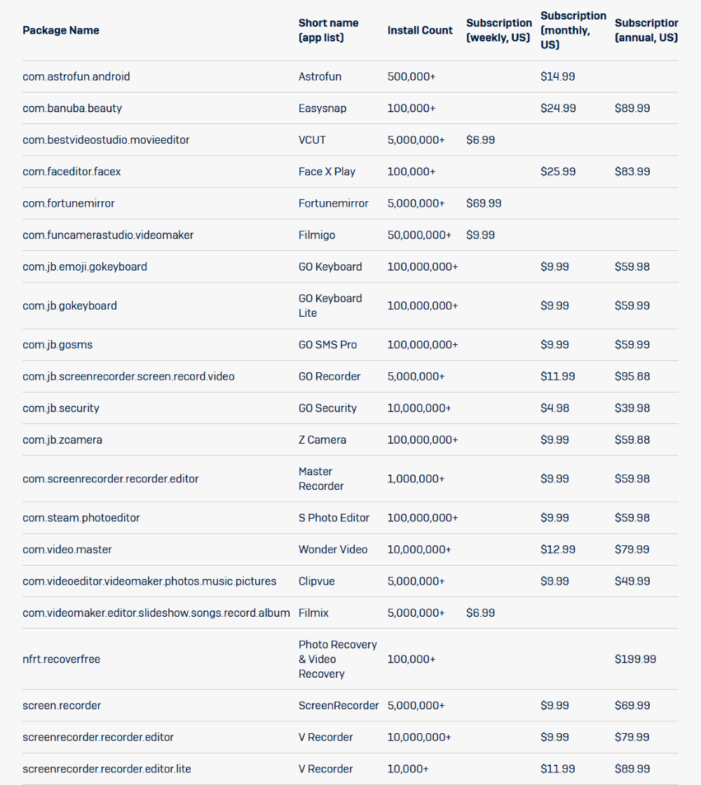 25 приложений собирали деньги с пользователей даже после окончания пробного периода