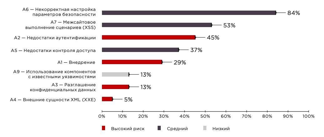 82% уязвимостей в веб-приложениях содержатся в исходном коде