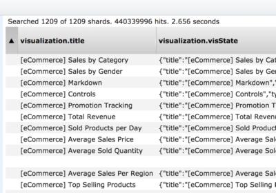 Компания Estee Lauder оставила 440 000 000 записей в открытом доступе
