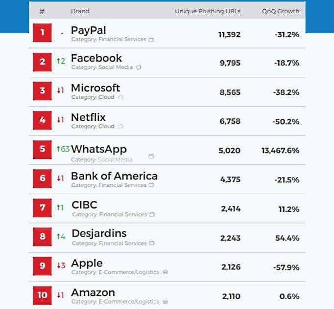 Число фишинговых URL, связанных с WhatsApp, выросло на 13 000%