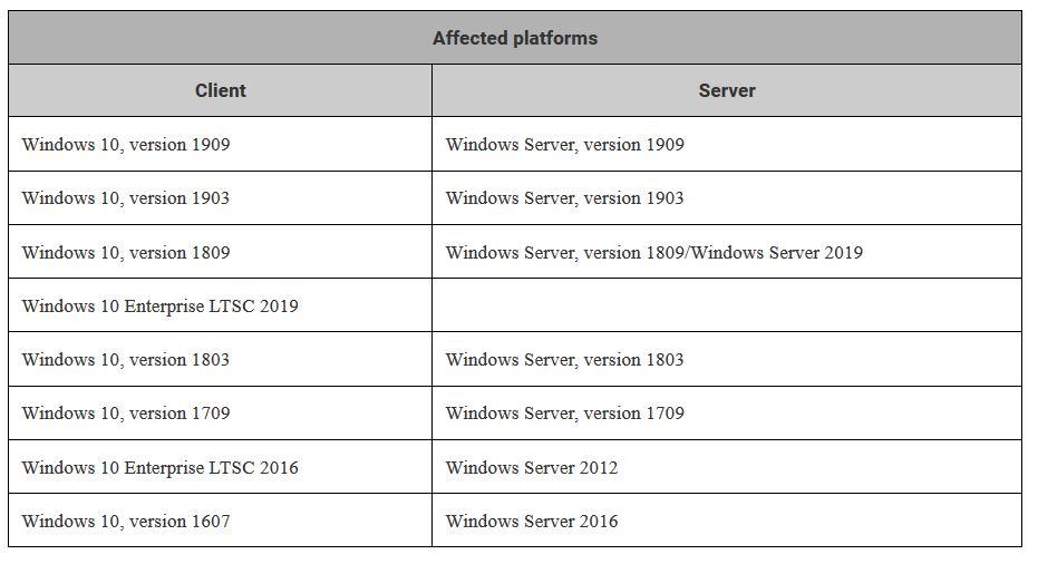 Microsoft советует удалить проблемное февральское обновление KB4524244 для Windows