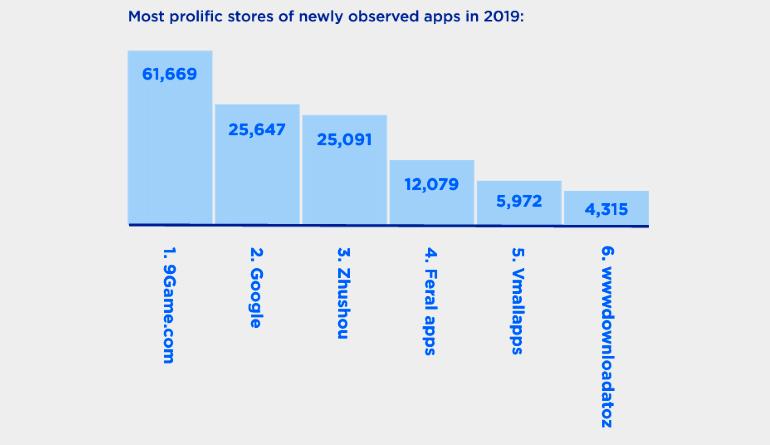 Сайт 9Game назван самым опасным каталогом приложений для Android