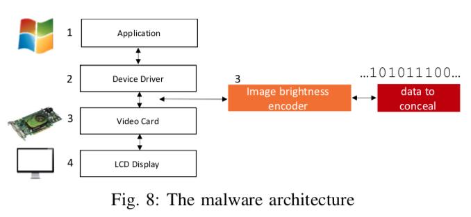 Эксперты показали извлечение данных с изолированного ПК через изменение яркости экрана