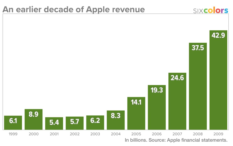 Что если бы iPhone был отдельной от Apple компанией