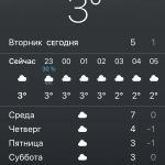 Какая погода самая точная на iPhone?