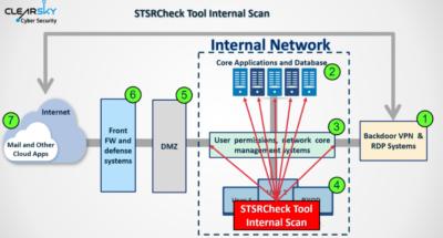 Иранские хакеры взламывают VPN-серверы, чтобы размещать бэкдоры в сетях компаний