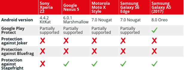 Более миллиарда Android-устройств не получают обновлений