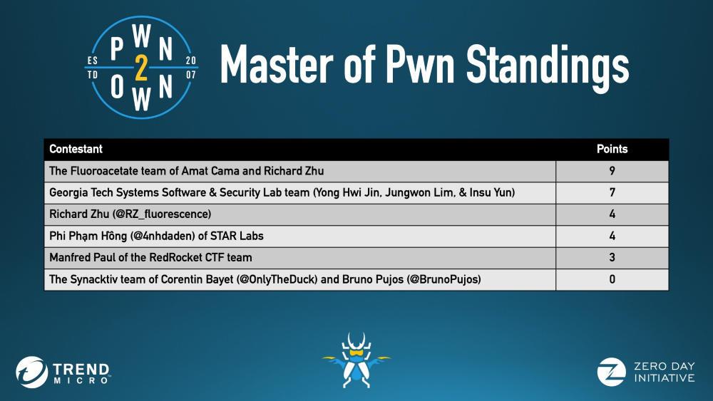 На Pwn2Own взломали Windows, Ubuntu, macOS, Safari, VirtualBox и Adobe Reader