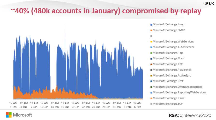 Microsoft: только 11% корпоративных аккаунтов используют мультифакторную аутентификацию