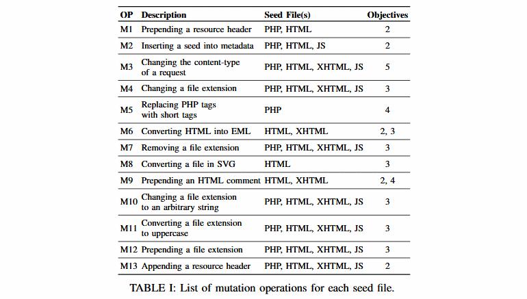30 уязвимостей найдено в механизмах загрузки файлов в составе 23 веб-приложений