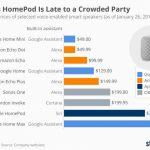 HomePod пользуется спросом на карантине: ждем недорогую колонку от Apple?