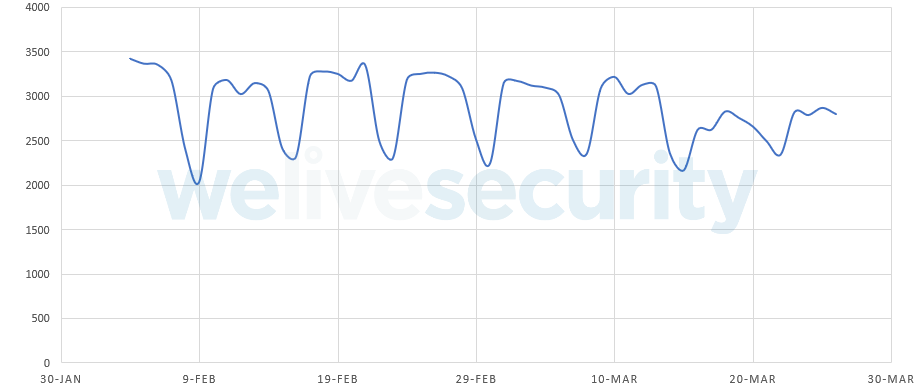 ESET рассказала о ликвидации майнингового ботнета VictoryGate