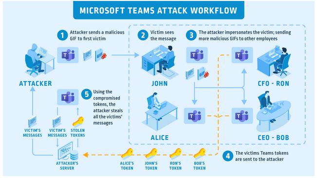 Учетную запись Microsoft Teams можно было скомпрометировать с помощью файла GIF