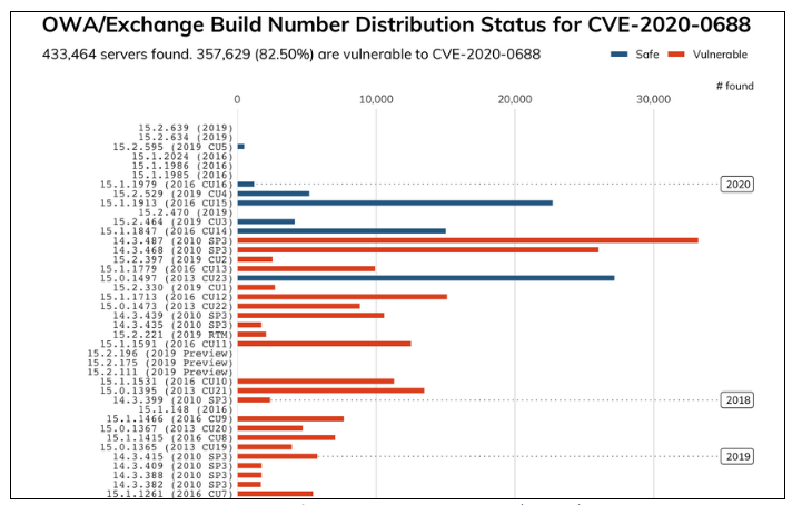Более 350 000 серверов Microsoft Exchange все еще уязвимы перед критическим багом