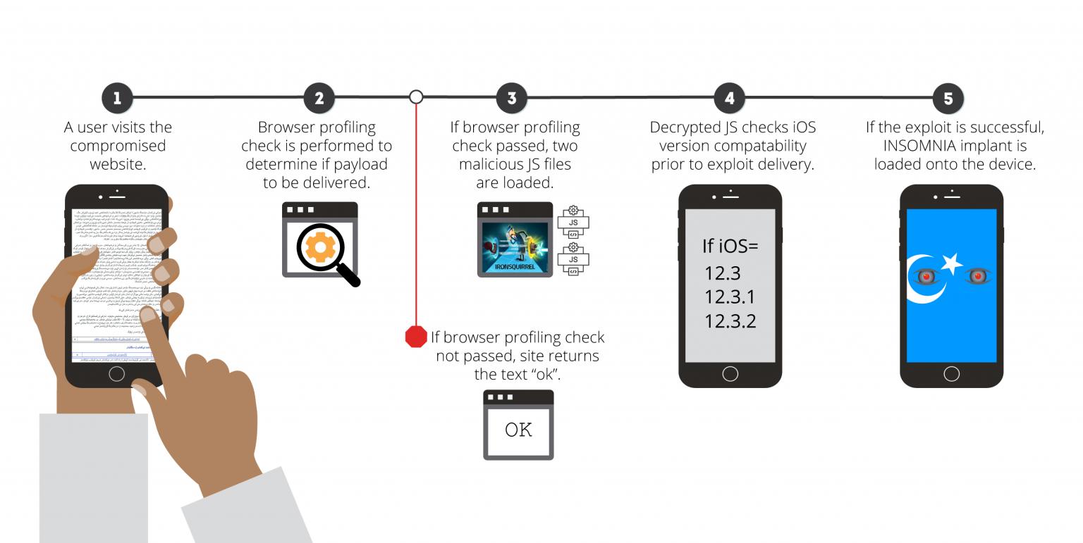 Обнаружен новый эксплоит для iOS, с помощью которого в Китае следили за уйгурами