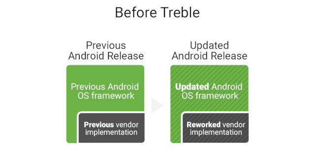 Обновить необновляемое. Treble, A/B-разметка, динамические и модульные обновления Android
