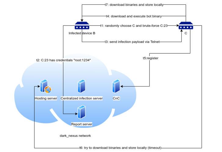 Новый IoT-ботнет Dark Nexus предназначен для DDoS-атак