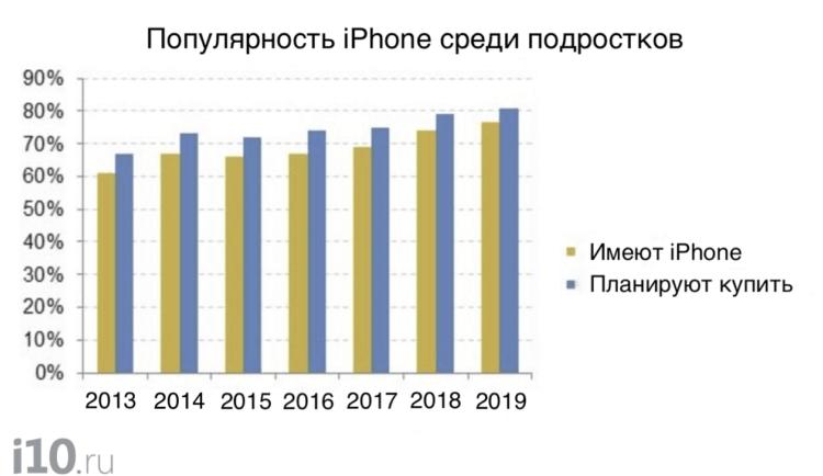 Никто из подростков не хочет себе Android. Что происходит?