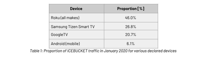 Группировка ICEBUCKET имитировала умные телевизоры, чтобы заработать на рекламе