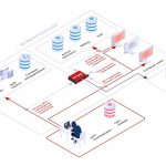 PT Network Attack Discovery. Как работает система глубокого анализа сетевого трафика