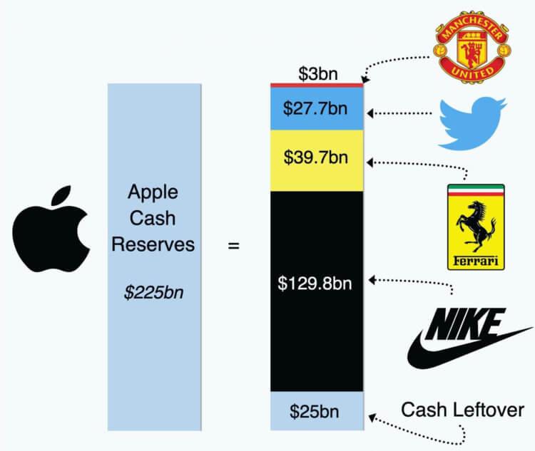 Кто будет покупать iPhone через 3 месяца?