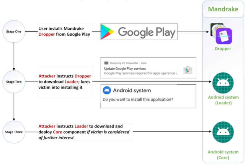 Малварь Mandrake скрывалась в Google Play более четырех лет