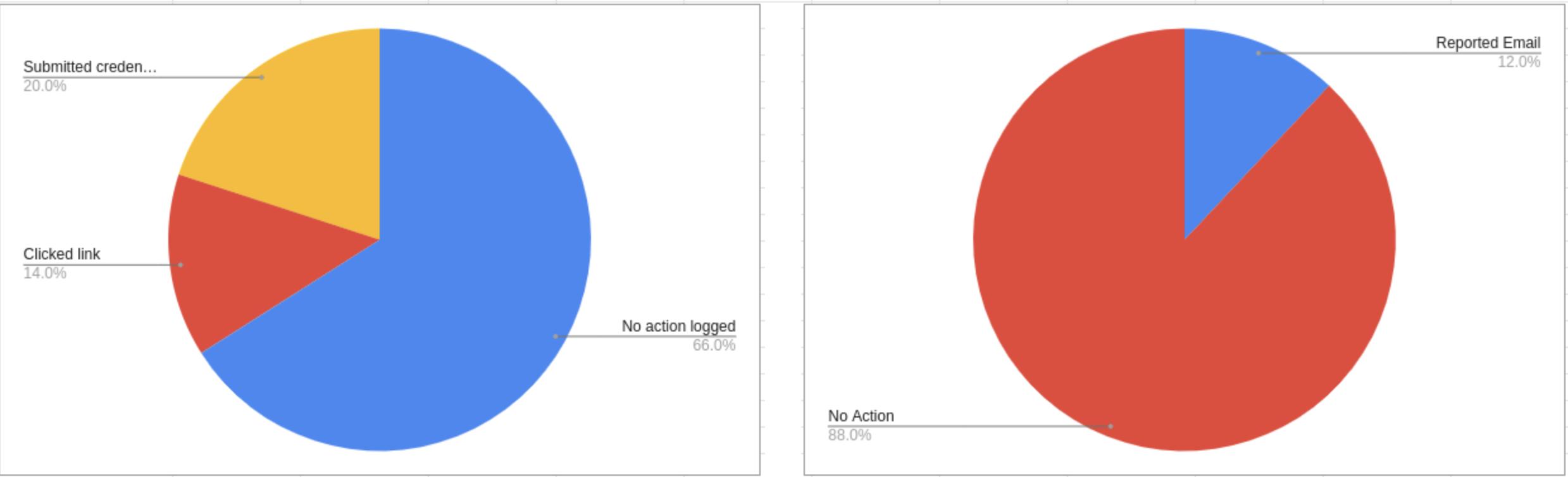 GitLab проверила своих сотрудников: на фишинговые уловки попался каждый пятый