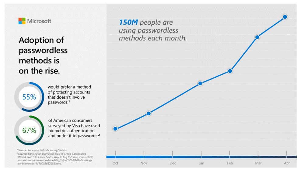 Microsoft: 150 млн человек уже отказались от использования паролей
