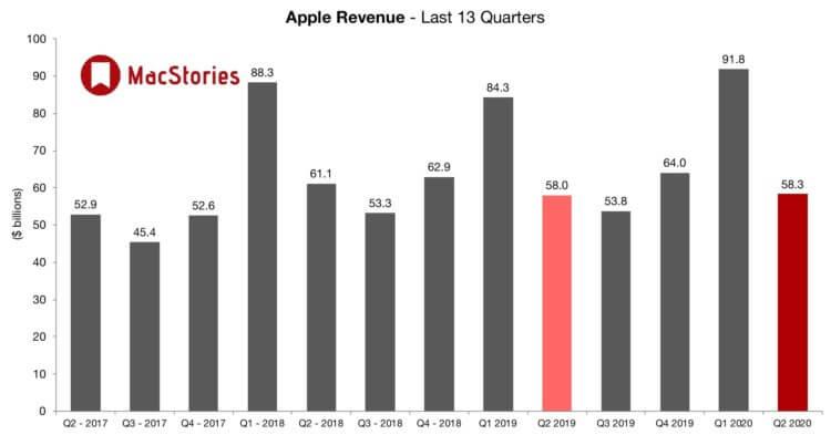 Квартальный отчет Apple: продажи iPhone упали, сервисы принесли рекордную прибыль