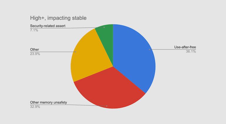 70% уязвимостей в Chrome связаны с безопасностью памяти