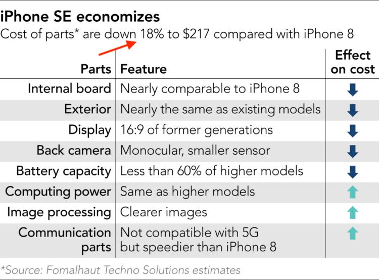 Подсчитана стоимость компонентов iPhone SE 2020. Спойлер: он дешевле, чем iPhone 8