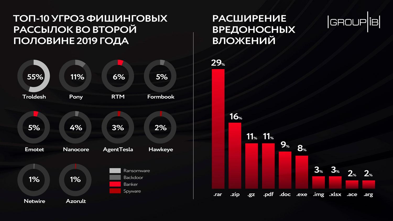 Group-IB: Россия обогнала США по хостингу фишинговых ресурсов