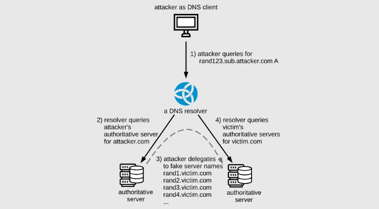 Атака NXNSAttack позволяет усилить DDoS в 1620 раз