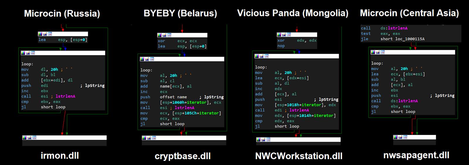 Китайские хакеры атаковали телекоммуникационную и газовую компании в Центральной Азии