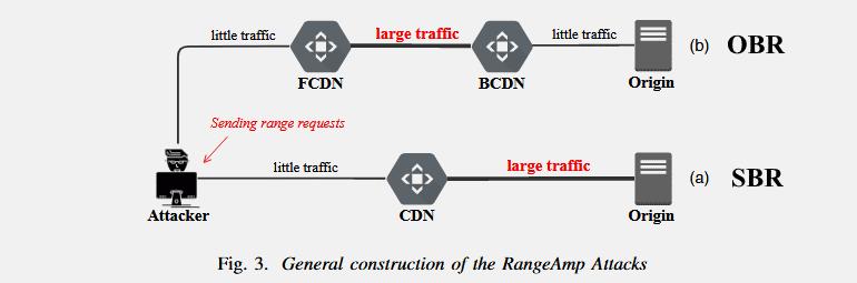 Атака RangeAmp может использоваться для вывода из строя сайтов и CDN