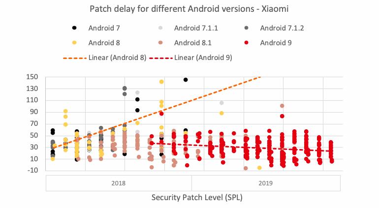 Патчи для Android стали попадать к пользователям быстрее. Наилучший результат у Nokia и Google