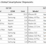 iPhone XR больше не самый популярный телефон: кто занял его место?