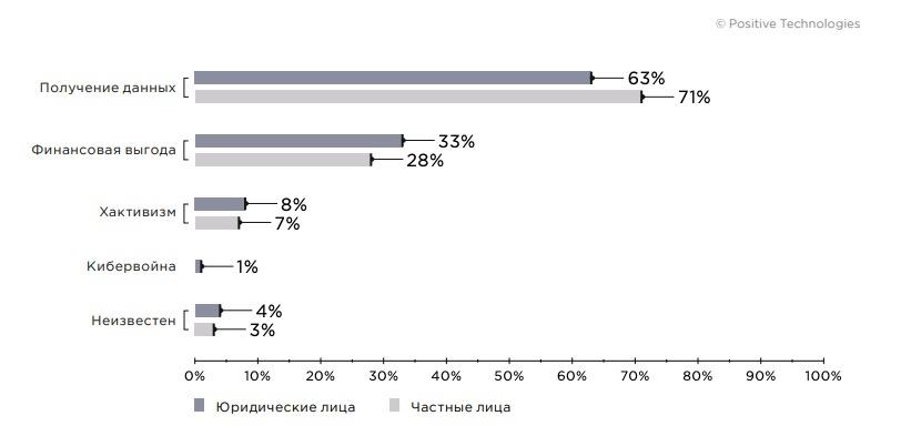 Около 13% всех фишинговых атак связаны с темой COVID-19