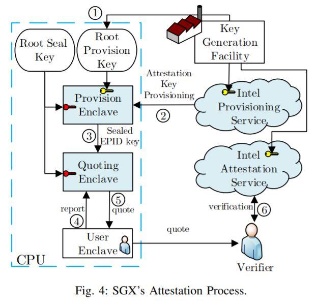 Процессоры Intel уязвимы перед атакой SGAxe