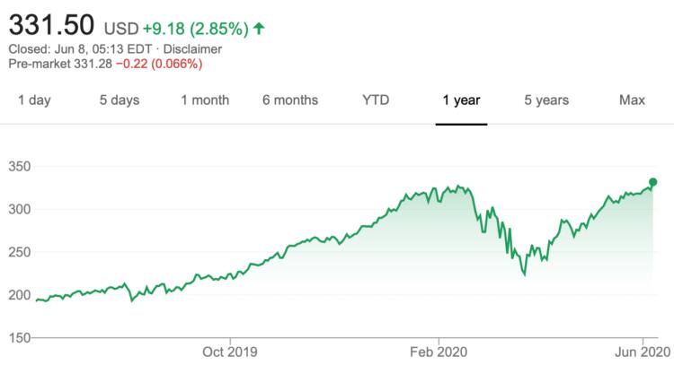 Акции Apple достигли исторического максимума — но это не предел