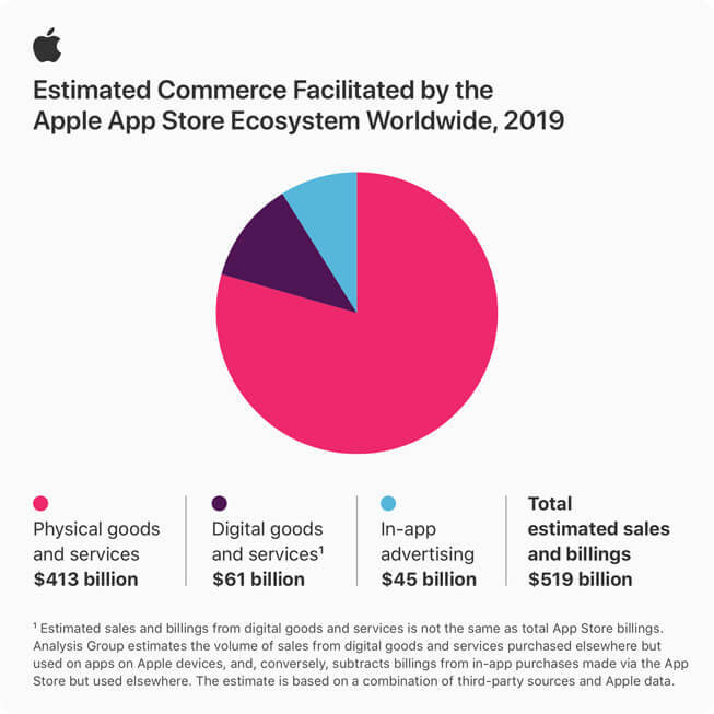 Продажи через App Store превысили 500 миллиардов долларов: Apple получила только 15%