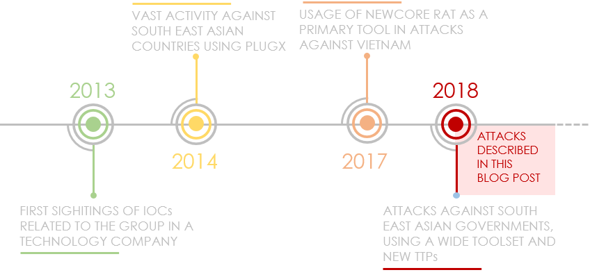 Хак-группа Cycldek атакует изолированные от сети устройства с помощью малвари USBCulprit
