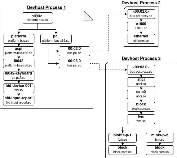 Android: архитектура Fuchsia и тяжеловесные вычисления в UI-потоке