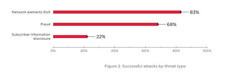 Уязвимости в старом протоколе GTP могут влиять на сети 4G и 5G