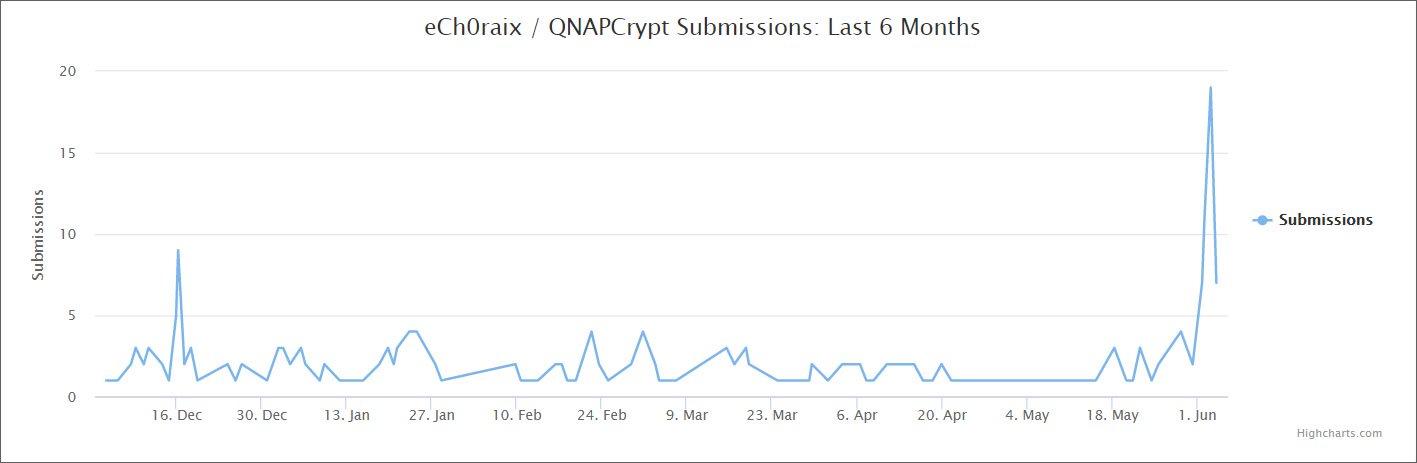 Шифровальщик eCh0raix снова атакует QNAP NAS