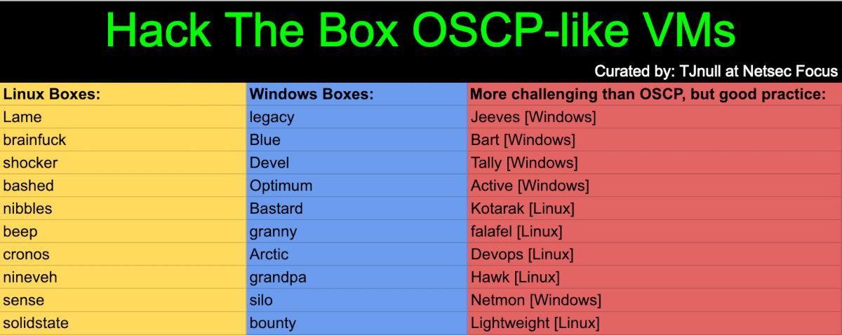 Главное об OSCP. Как сдавать один из самых сложных экзаменов по безопасности